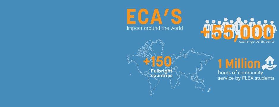 eca impact around the world