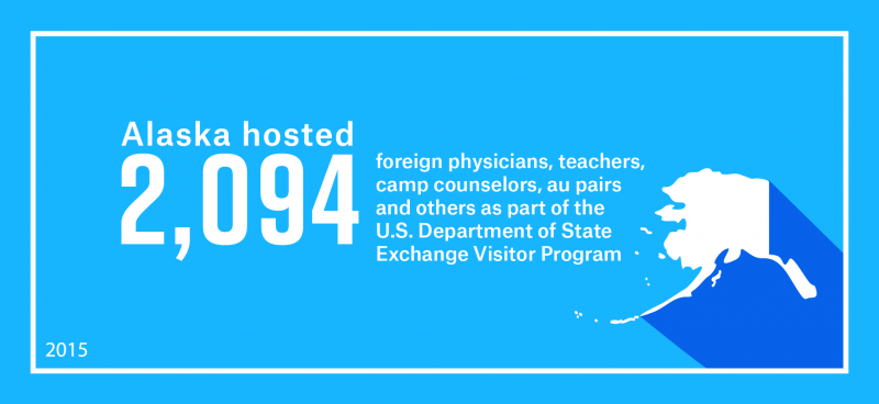 Alaska hosted 2,094 foreign physicians, teachers, camp counselors, au pairs and others as part of work and study-based Exchange Visitor Program