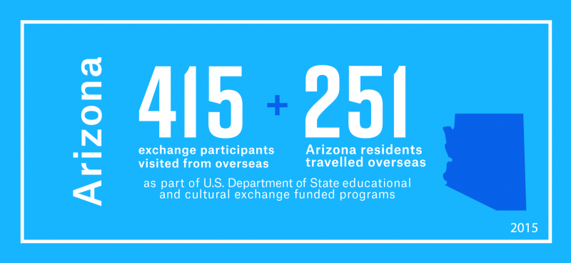 415 exchange visitors from overseas visited Arizona and 251 Arizona residents travelled overseas as part of the Department's educational and cultural exchange funded programs