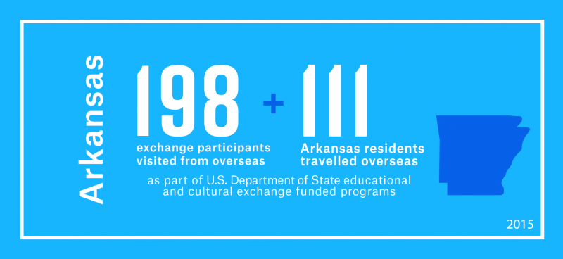 198 exchange visitors from overseas visited Arkansas and 111 Arkansas residents travelled overseas as part of the Department's educational and cultural exchange funded programs