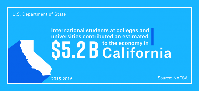 International students at colleges and universities contributed an estimated $5.2 billion to the California economy in the 2015–16 academic year
