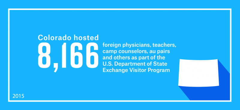 Colorado hosted 8,166 foreign physicians, teachers, camp counselors, au pairs and others as part of work and study-based Exchange Visitor Program