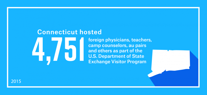 Connecticut hosted 4,751 foreign physicians, teachers, camp counselors, au pairs and others as part of work and study-based Exchange Visitor Program