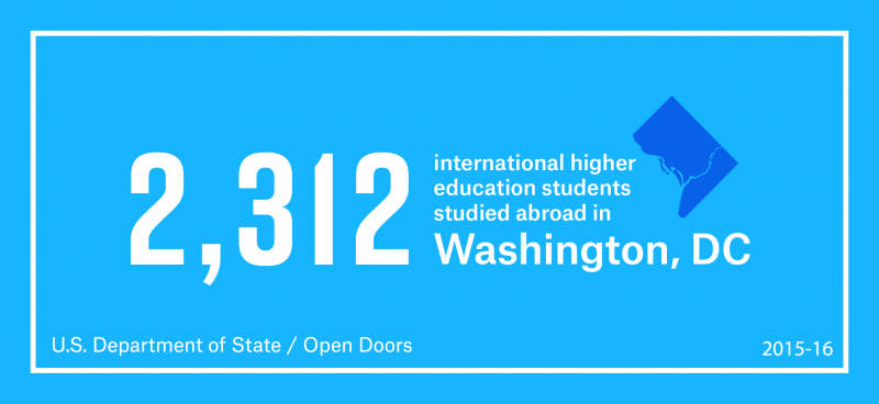 2,312 International Higher Education Students studied abroad in Washington, DC