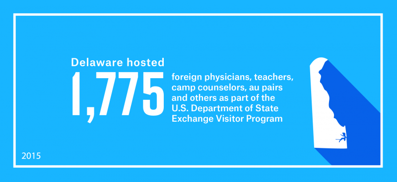Delaware hosted 1,775 foreign physicians, teachers, camp counselors, au pairs and others as part of work and study-based Exchange Visitor Program