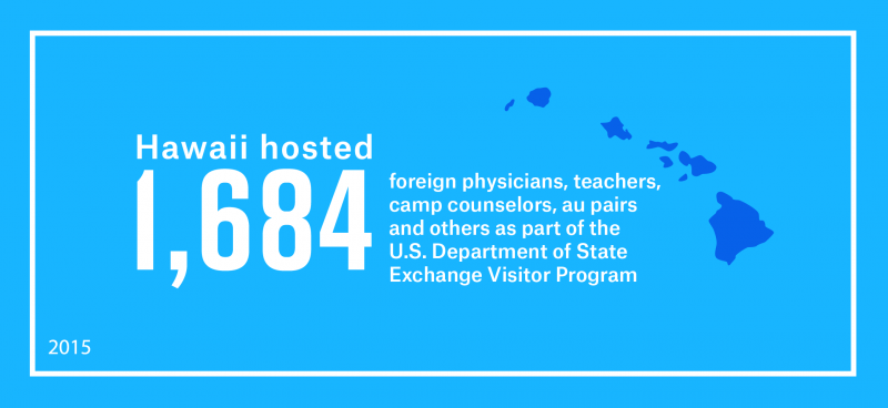 Hawaii hosted 1,684 foreign physicians, teachers, camp counselors, au pairs and others as part of work and study-based Exchange Visitor Program
