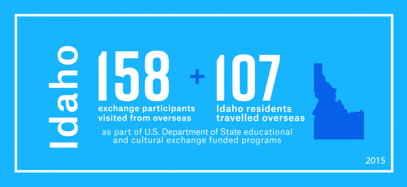 158 exchange visitors from overseas visited Idaho and 107 Idaho residents travelled overseas as part of the Department's educational and cultural exchange funded programs