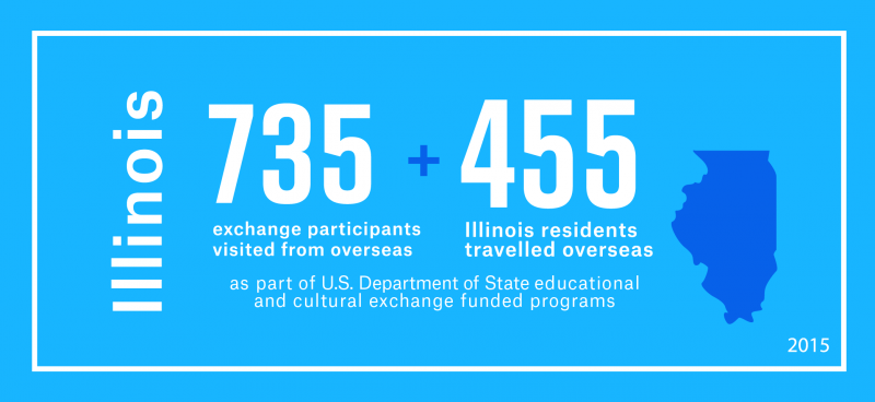 735 exchange visitors from overseas visited Illinois and 455 Illinois residents travelled overseas as part of the Department's educational and cultural exchange funded programs