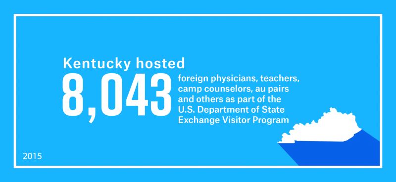 Kentucky hosted 8,043 foreign physicians, teachers, camp counselors, au pairs and others as part of work and study-based Exchange Visitor Program