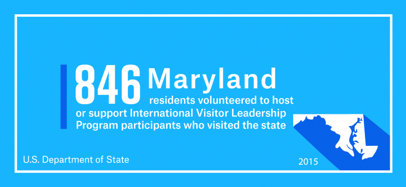 846 Maryland residents volunteered to host or support International Visitor Leadership Program participants who visited the state