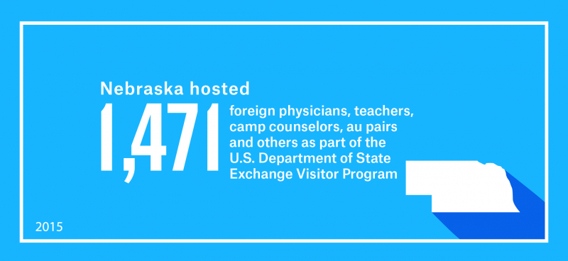 Nebraska hosted 1,471 foreign physicians, teachers, camp counselors, au pairs and others as part of work and study-based Exchange Visitor Program