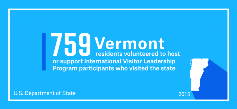 759 Vermont residents volunteered to host or support International Visitor Leadership Program participants who visited the state