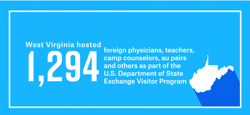 West Virginia hosted 1,294 foreign physicians, teachers, camp counselors, au pairs and others as part of work and study-based Exchange Visitor Program