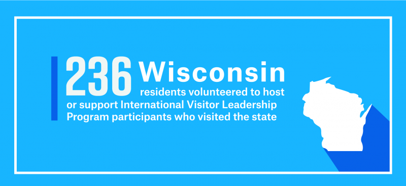 236 Wisconsin residents volunteered to host or support International Visitor Leadership Program participants who visited the state