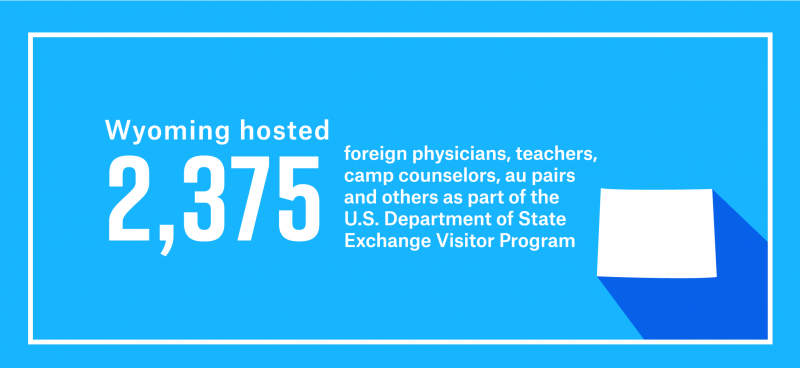 Wyoming hosted 2,375 foreign physicians, teachers, camp counselors, au pairs and others as part of work and study-based Exchange Visitor Program